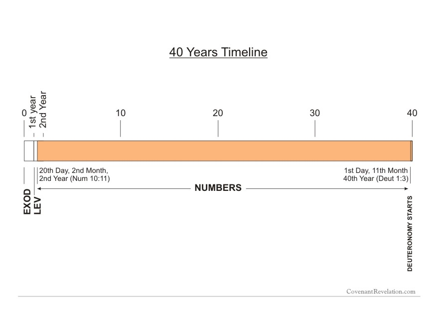 40 Years Timeline Exod to Deut