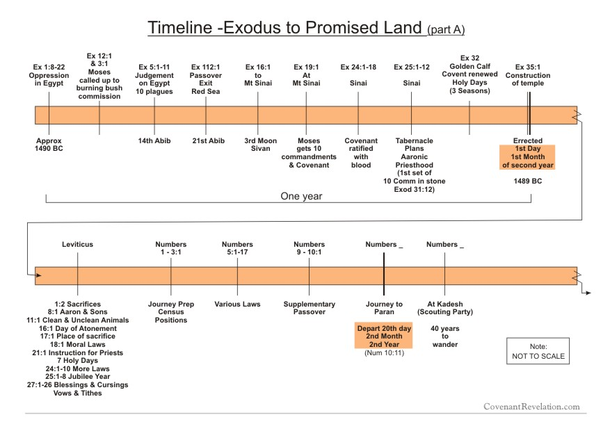 Chart A Exodus to Promised Land