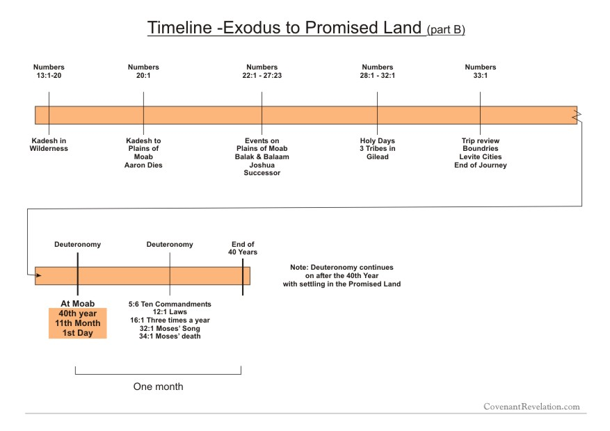 Chart B Exodus to Promised Land