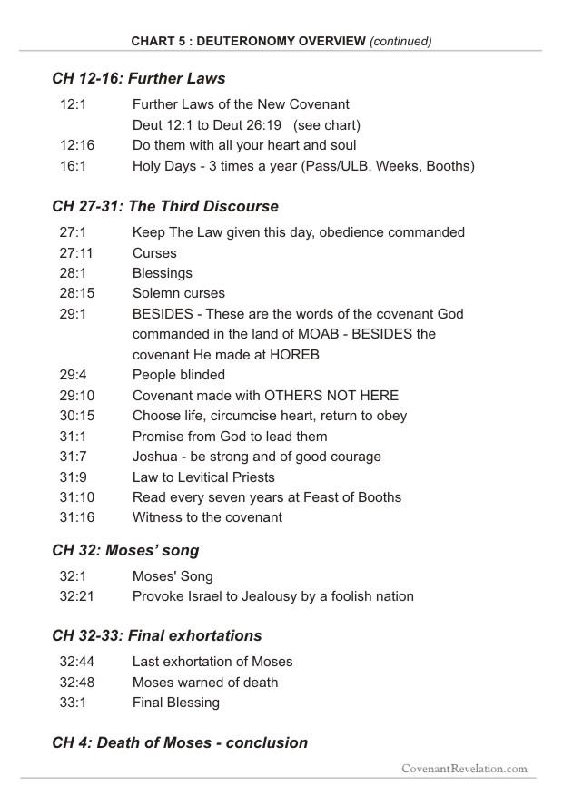 Deuteronomy Chart 5 Pt2