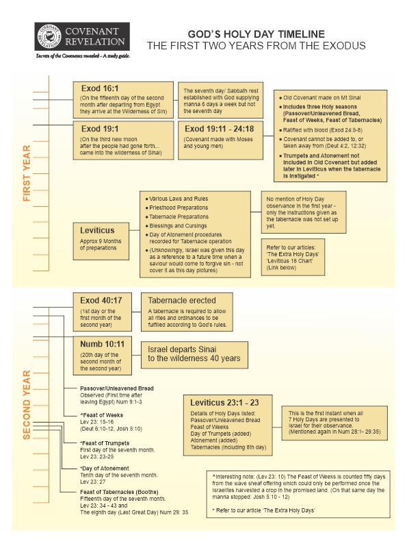 Holy Day Timeline Chart