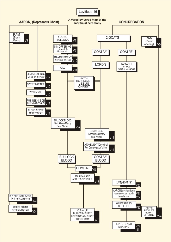 Lev 16 Atonement Ceremony Chart